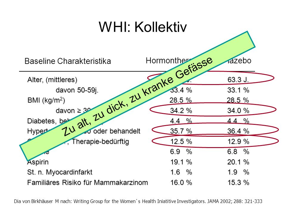 WHI: Kollektiv Zu alt, zu dick, zu kranke Gefässe