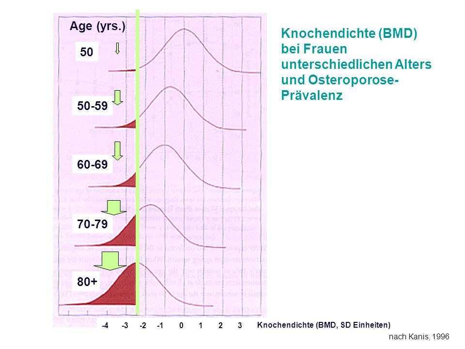 Knochendichte (BMD) bei Frauen unterschiedlichen Alters