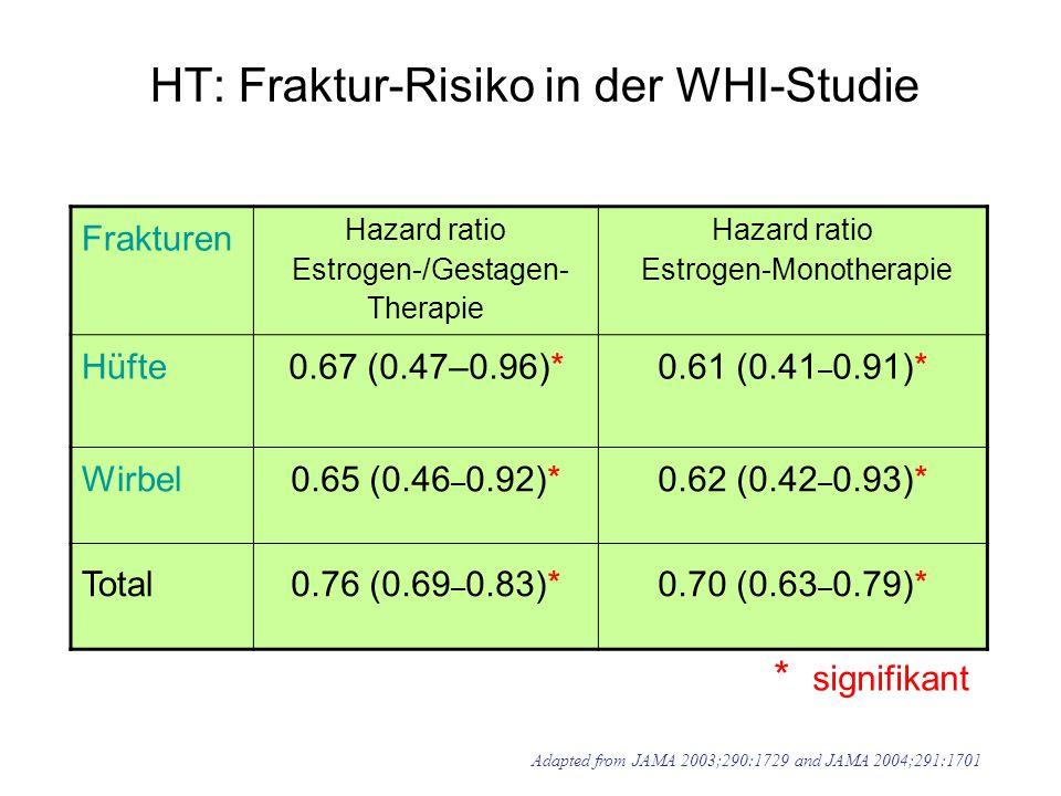 HT: Fraktur-Risiko in der WHI-Studie