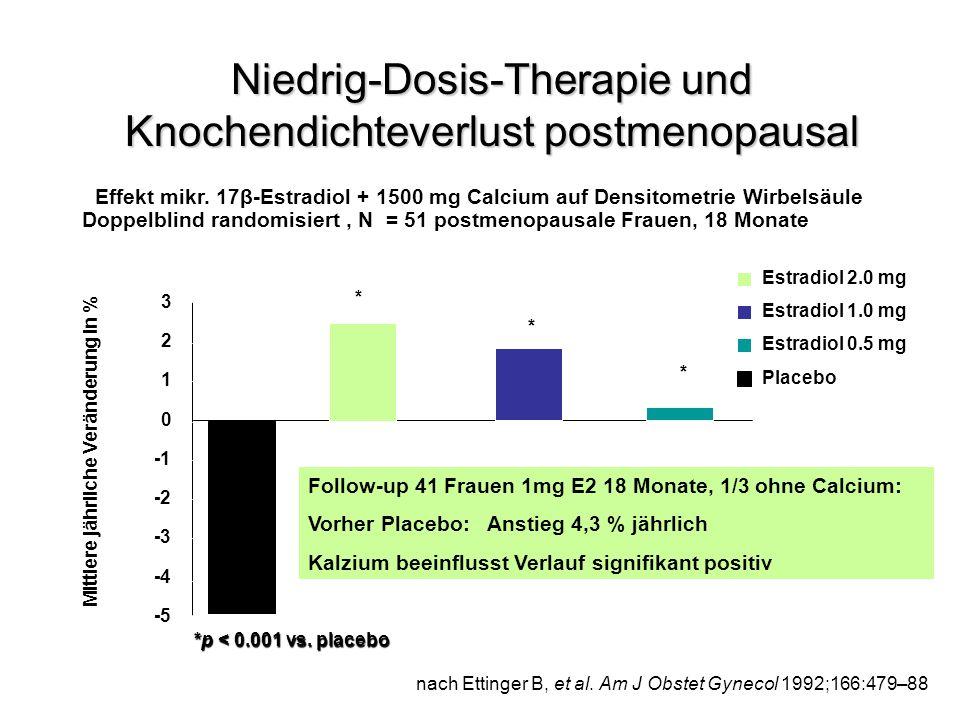 Niedrig-Dosis-Therapie und Knochendichteverlust postmenopausal