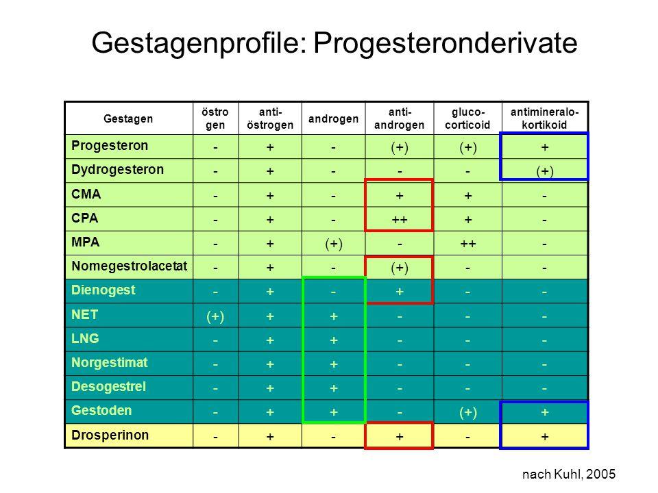 Gestagenprofile: Progesteronderivate
