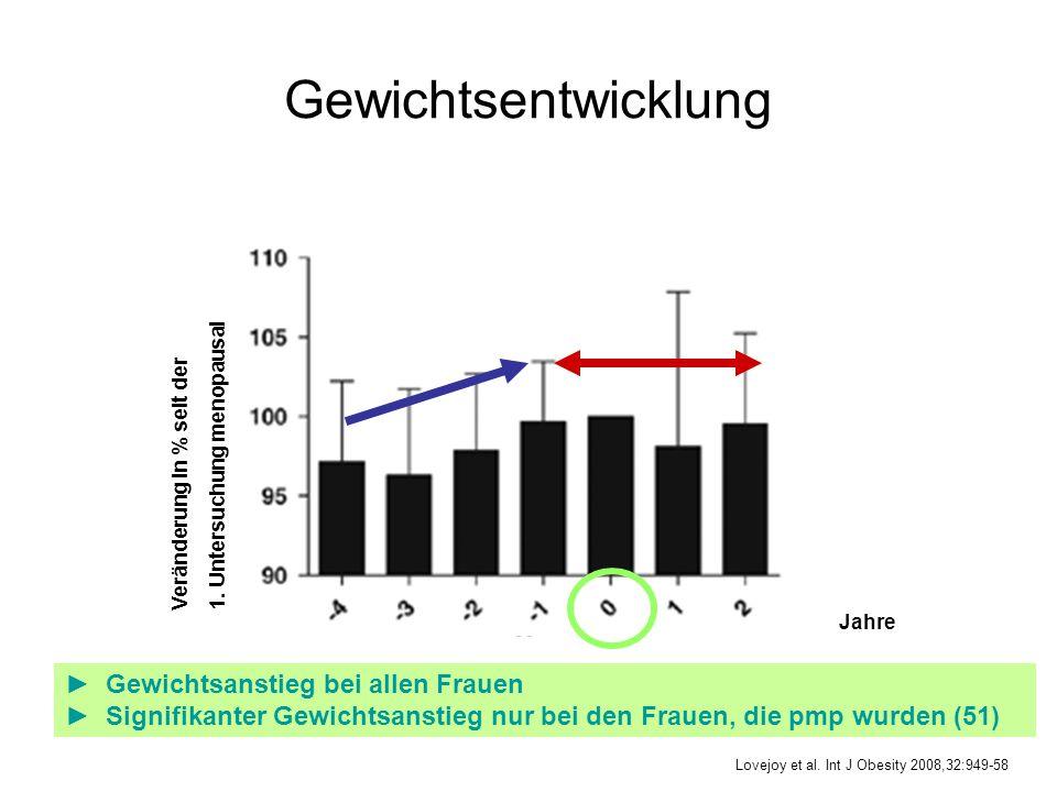 Gewichtsentwicklung Gewichtsanstieg bei allen Frauen