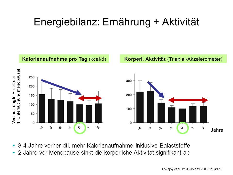 Energiebilanz: Ernährung + Aktivität