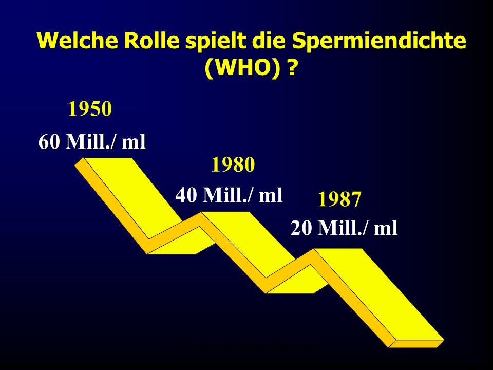Welche Rolle spielt die Spermiendichte (WHO)