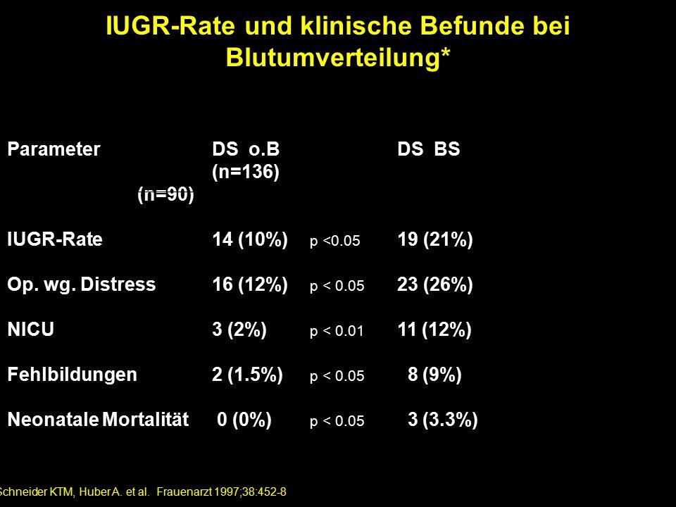 IUGR-Rate und klinische Befunde bei Blutumverteilung*