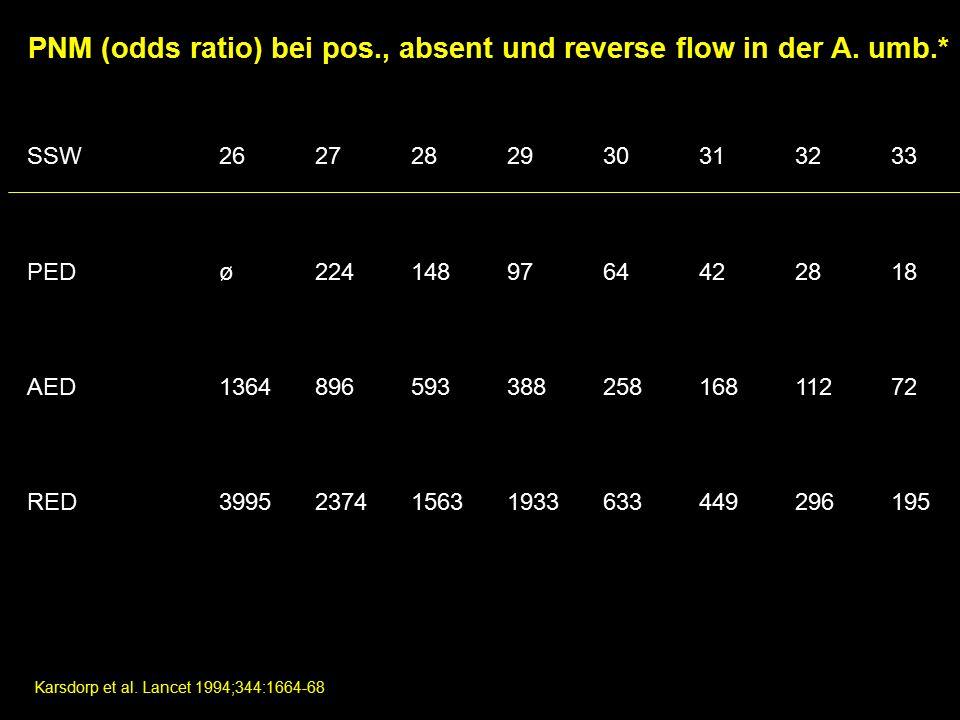 PNM (odds ratio) bei pos., absent und reverse flow in der A. umb.*