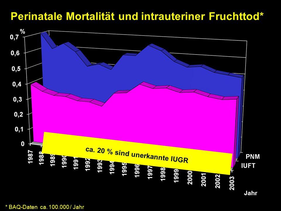 Perinatale Mortalität und intrauteriner Fruchttod*