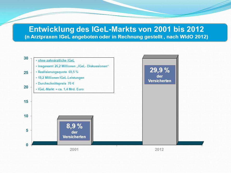 Entwicklung des IGeL-Markts von 2001 bis 2012