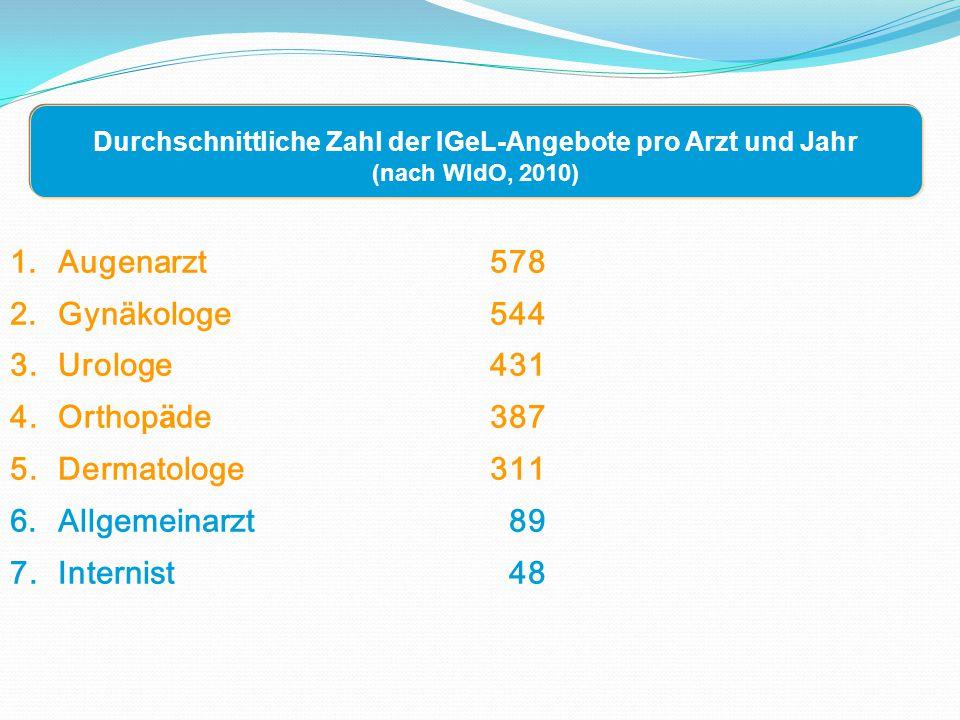 Durchschnittliche Zahl der IGeL-Angebote pro Arzt und Jahr