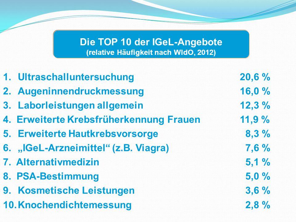 Die TOP 10 der IGeL-Angebote (relative Häufigkeit nach WIdO, 2012)