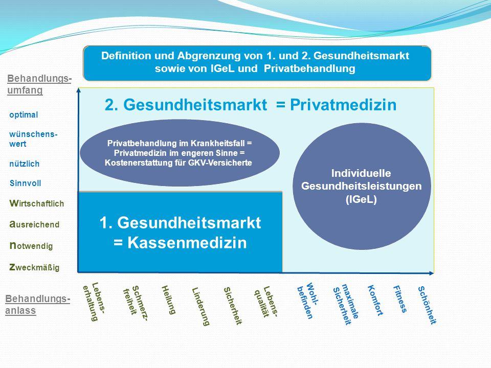 1. Gesundheitsmarkt = Kassenmedizin