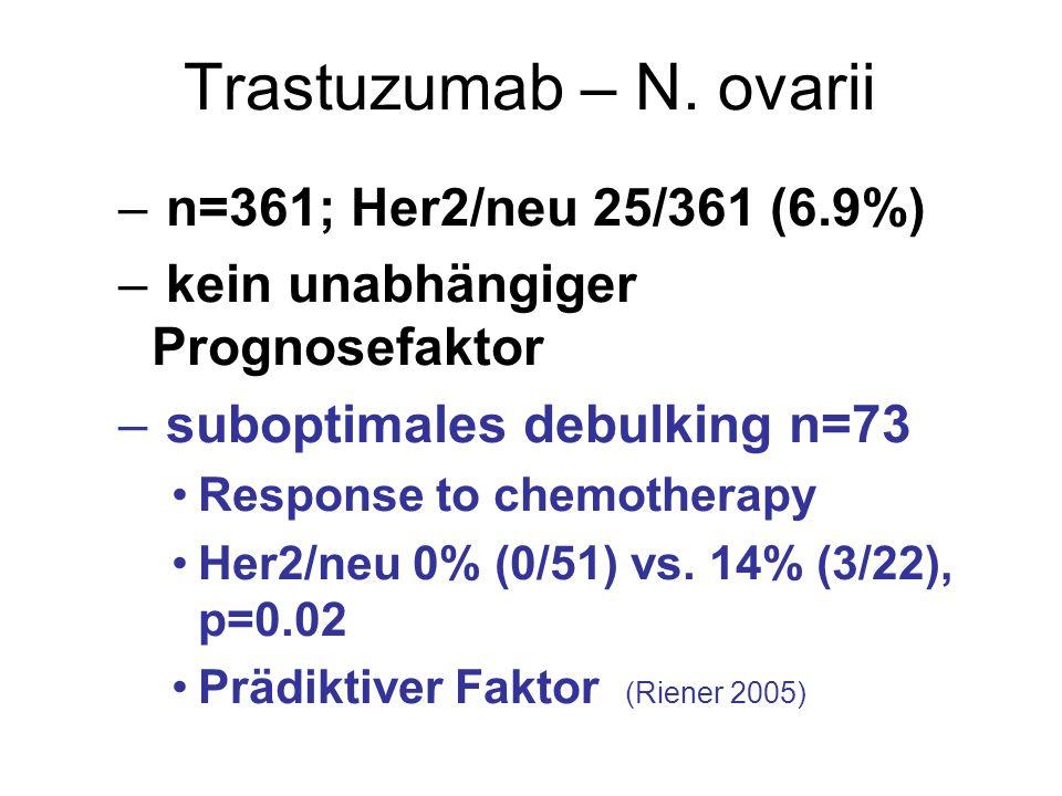 Trastuzumab – N. ovarii n=361; Her2/neu 25/361 (6.9%)