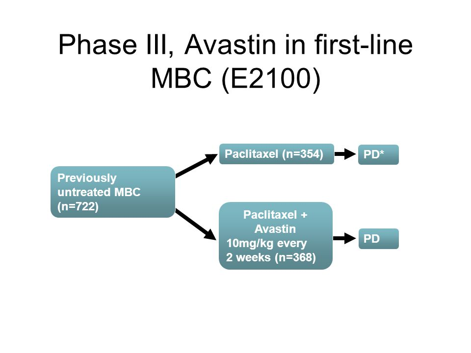 Phase III, Avastin in first-line MBC (E2100)