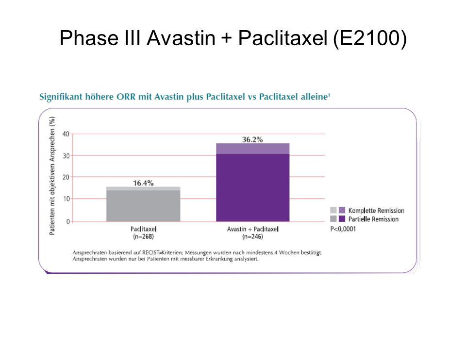 Phase III Avastin + Paclitaxel (E2100)
