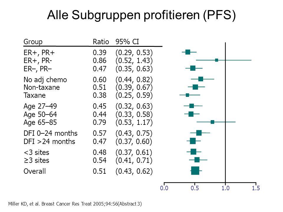 Alle Subgruppen profitieren (PFS)