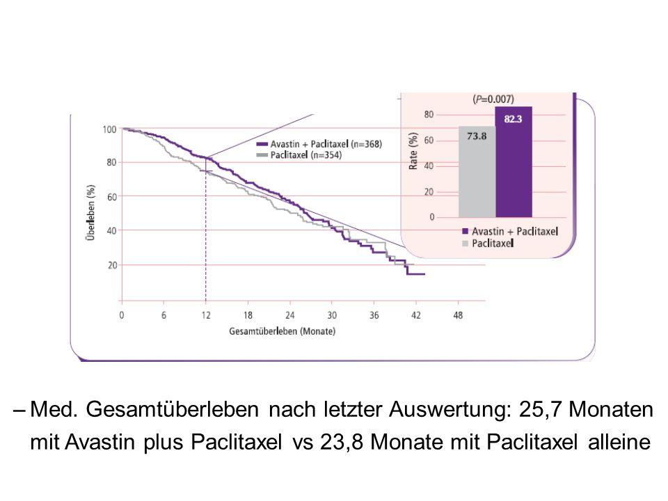 Med. Gesamtüberleben nach letzter Auswertung: 25,7 Monaten mit Avastin plus Paclitaxel vs 23,8 Monate mit Paclitaxel alleine