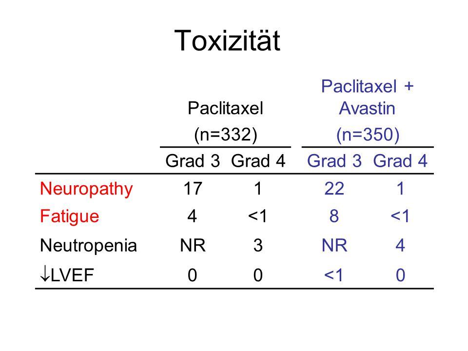 Toxizität Paclitaxel (n=332) Paclitaxel + Avastin (n=350) Grad 3