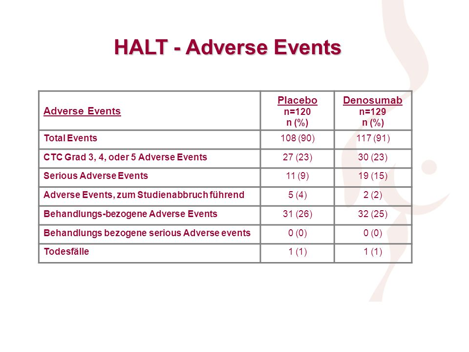 HALT - Adverse Events Adverse Events Placebo Denosumab n=120 n (%)