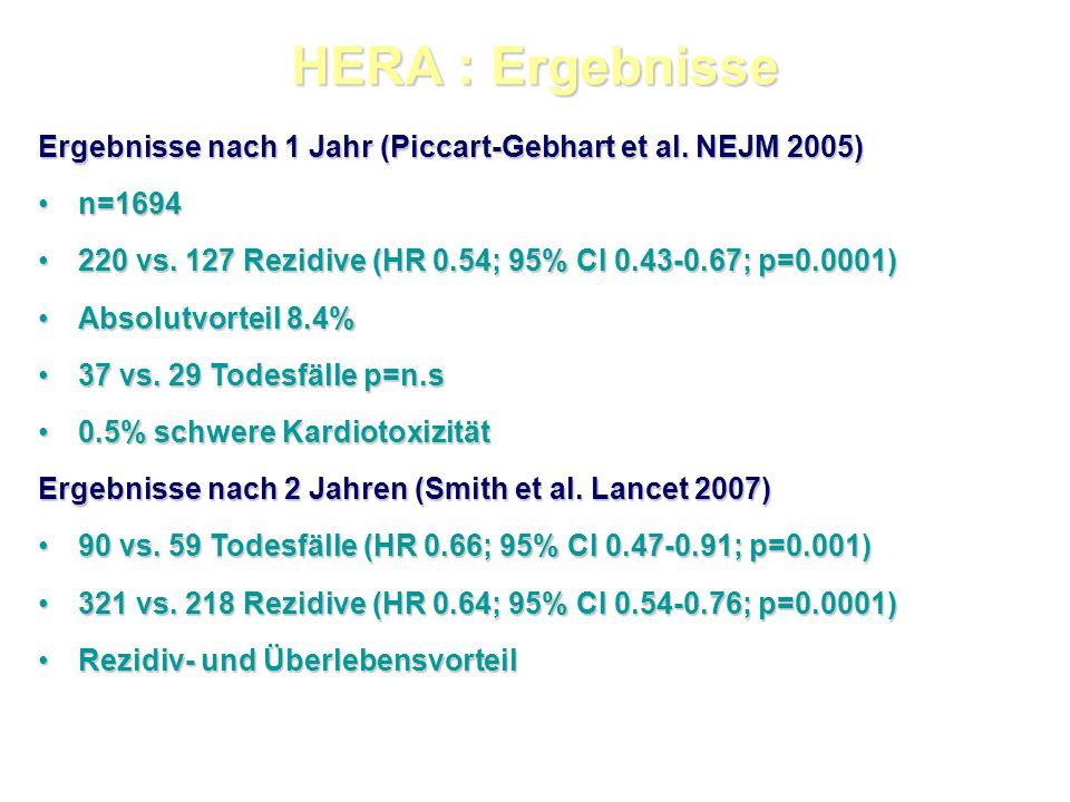 HERA : Ergebnisse Ergebnisse nach 1 Jahr (Piccart-Gebhart et al. NEJM 2005) n=1694. 220 vs. 127 Rezidive (HR 0.54; 95% CI 0.43-0.67; p=0.0001)