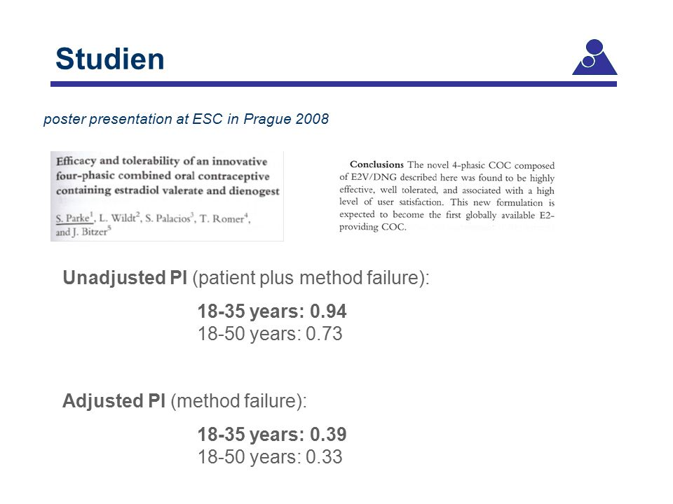 Studien Unadjusted PI (patient plus method failure):