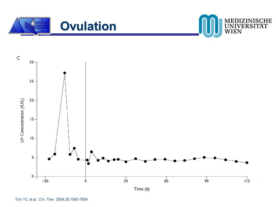 Ovulation Toh YC et al. Clin Ther. 2004;26:1845-1854.