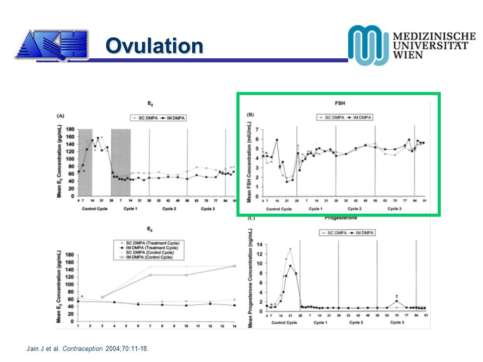Ovulation Jain J et al. Contraception 2004;70:11-18.
