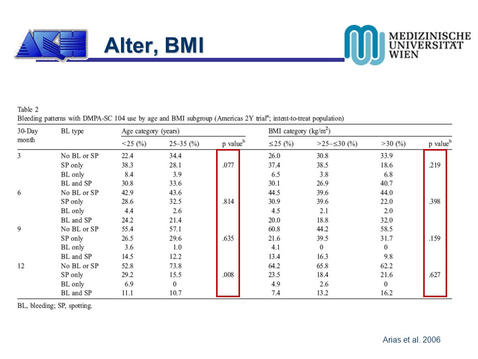 Alter, BMI Arias et al. 2006