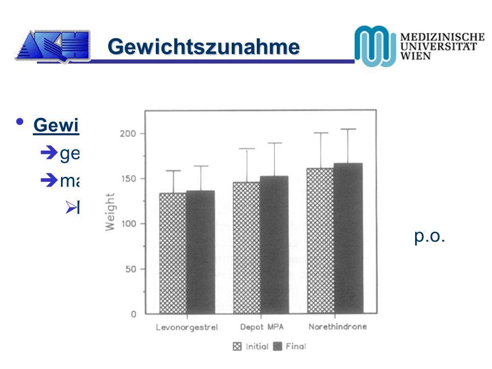 Gewichtszunahme Gewichtszunahme gering; im Mittel 1.5kg/12 mos