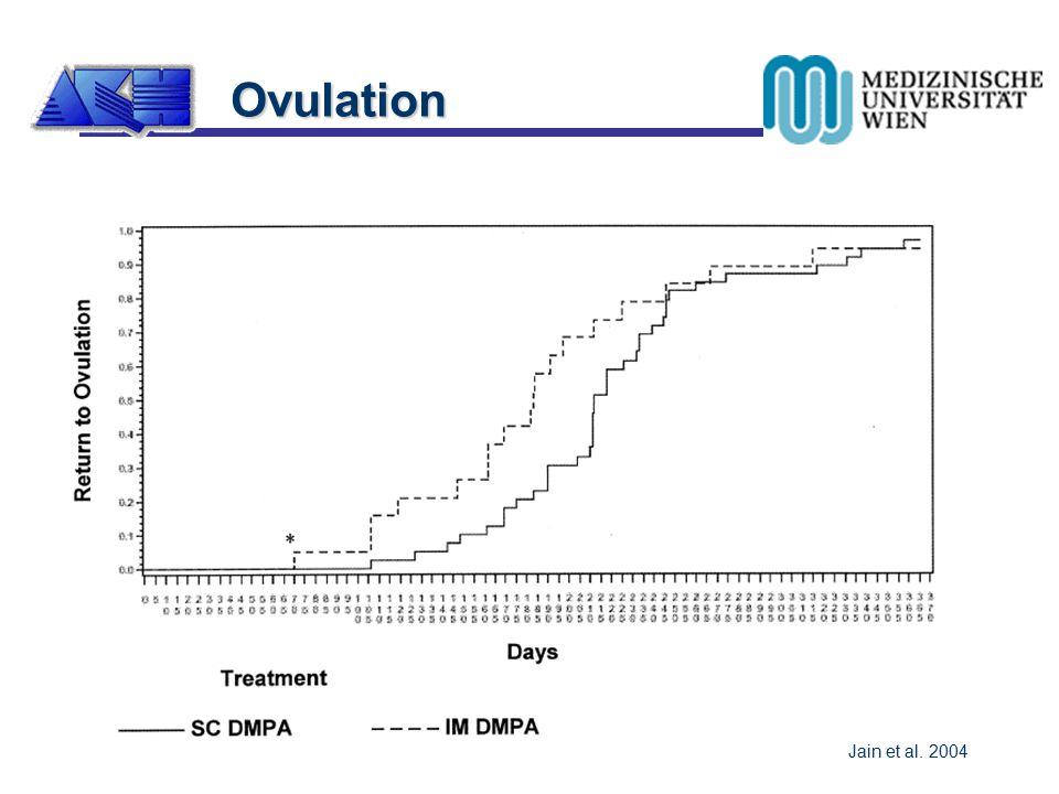 Ovulation Ovulation nach Absetzen 97.4% nach 1 Jahr