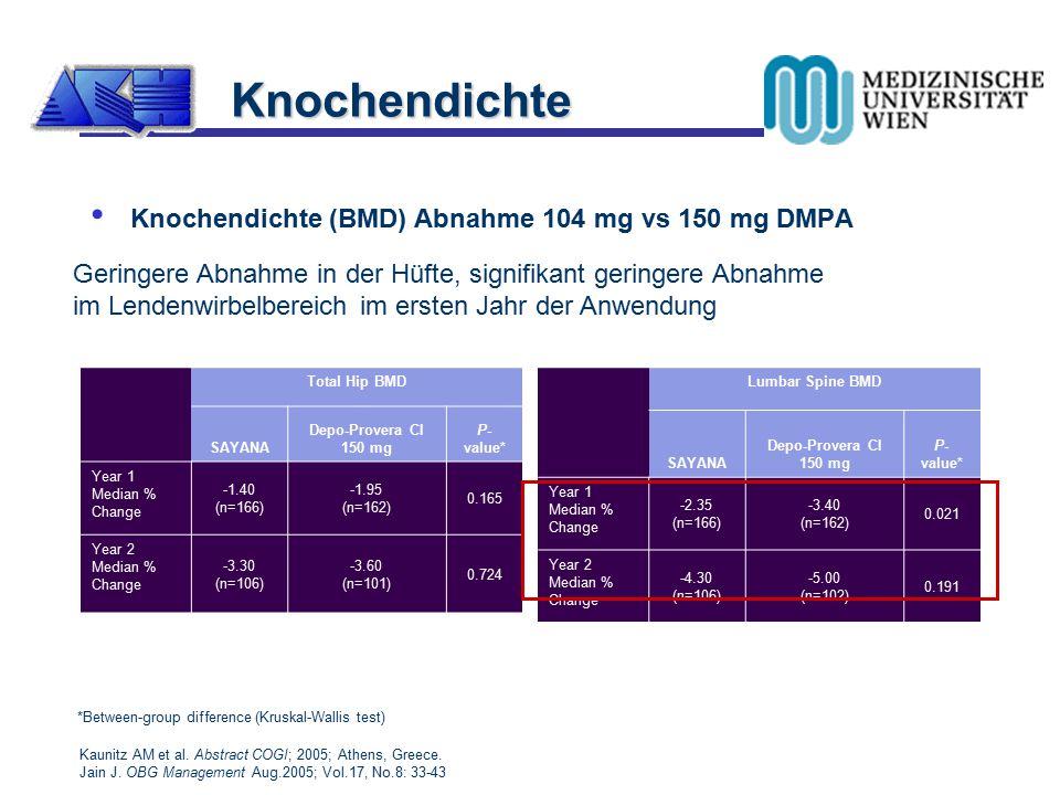 Knochendichte Knochendichte (BMD) Abnahme 104 mg vs 150 mg DMPA