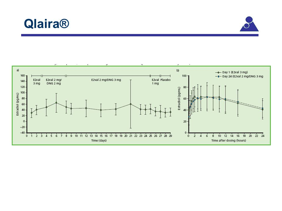 Qlaira® Centers for Disease Control and Prevention, May 2001