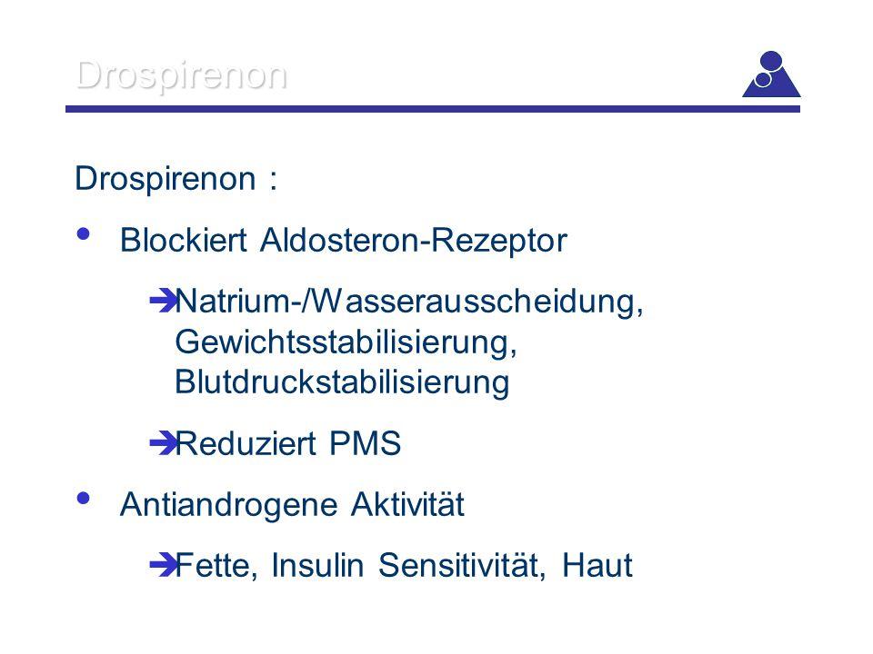 Drospirenon Drospirenon : Blockiert Aldosteron-Rezeptor