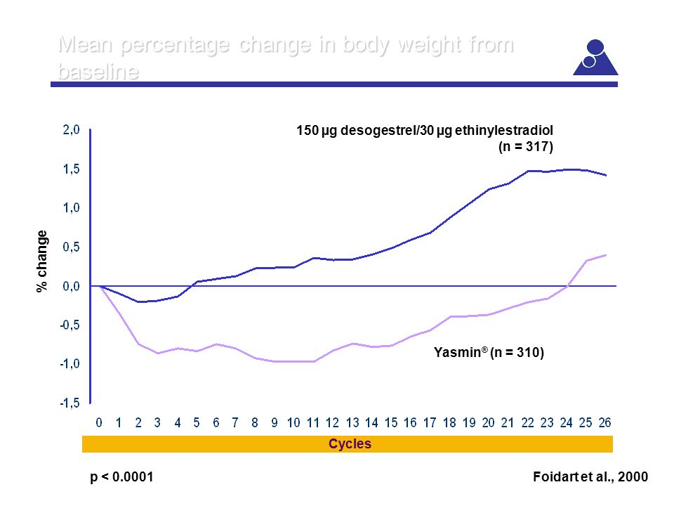 Mean percentage change in body weight from baseline