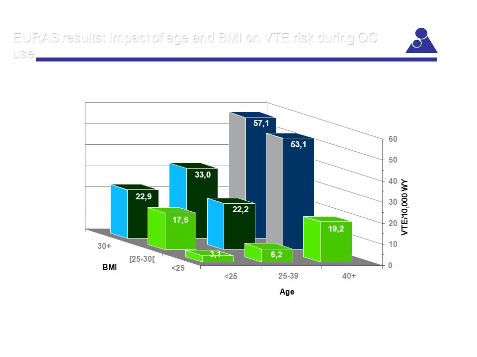 EURAS results: Impact of age and BMI on VTE risk during OC use