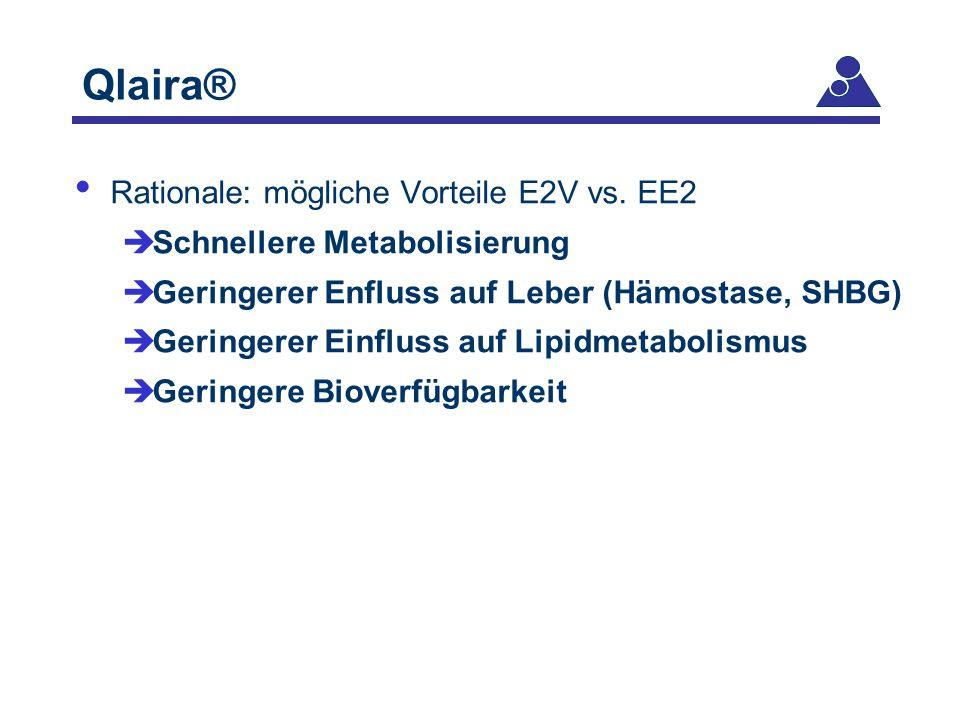 Qlaira® Rationale: mögliche Vorteile E2V vs. EE2
