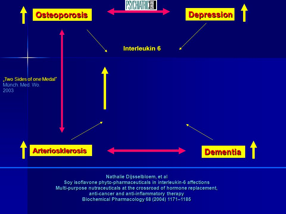 Osteoporosis Depression Dementia Arteriosklerosis Interleukin 6