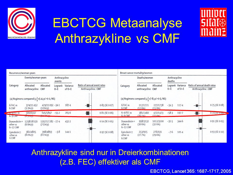 EBCTCG Metaanalyse Anthrazykline vs CMF