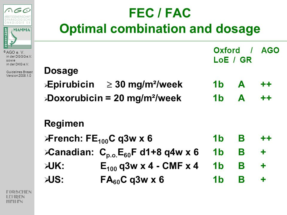 FEC / FAC Optimal combination and dosage