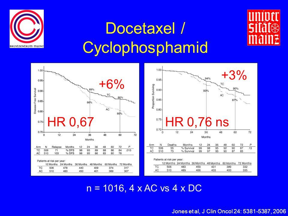 Docetaxel / Cyclophosphamid