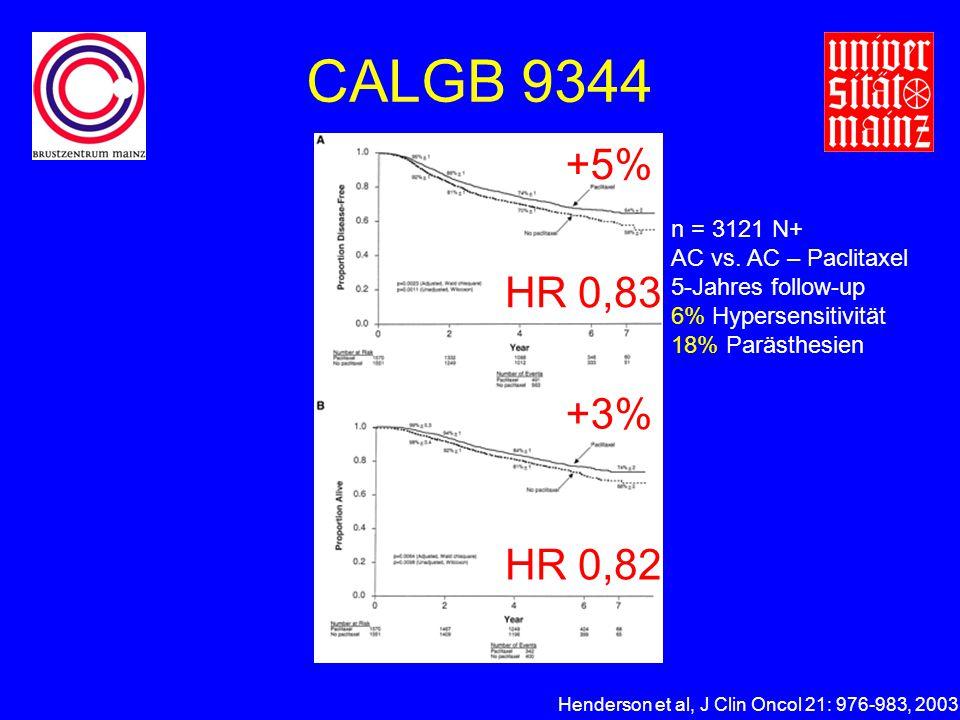 CALGB 9344 +5% HR 0,83 +3% HR 0,82 n = 3121 N+ AC vs. AC – Paclitaxel