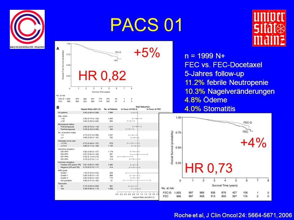 PACS 01 +5% HR 0,82 +4% HR 0,73 n = 1999 N+ FEC vs. FEC-Docetaxel