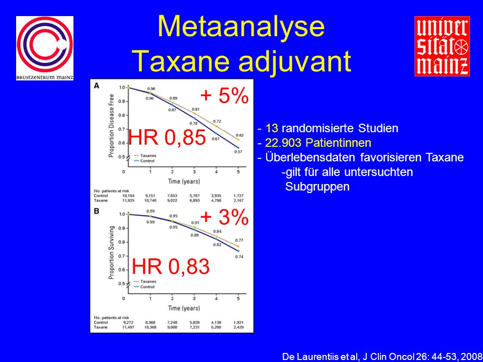 Metaanalyse Taxane adjuvant