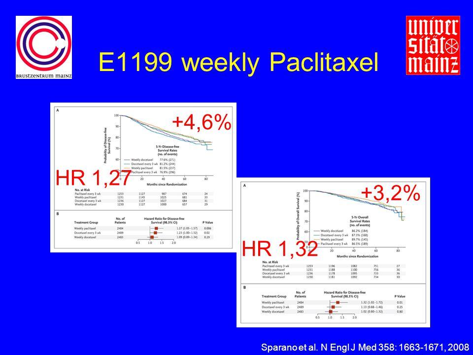E1199 weekly Paclitaxel +4,6% HR 1,27 +3,2% HR 1,32