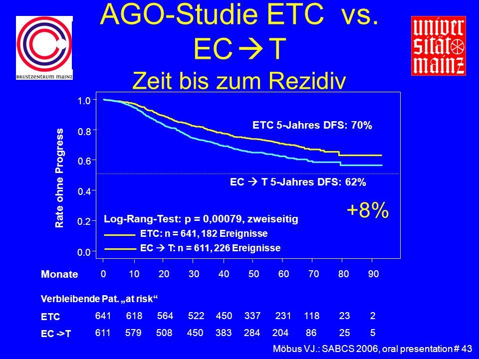 AGO-Studie ETC vs. EC  T Zeit bis zum Rezidiv