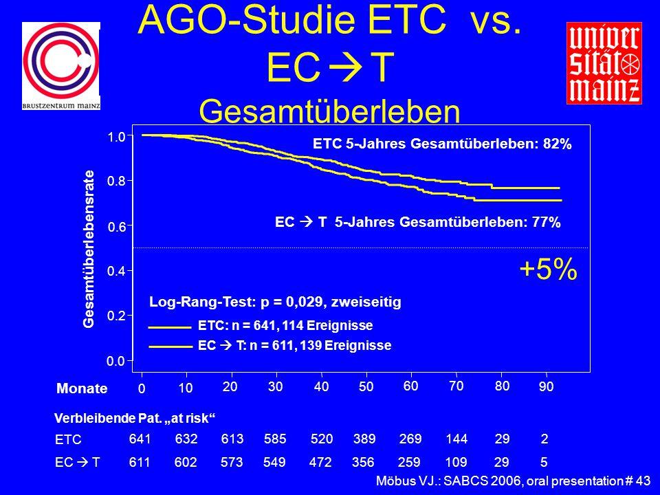 AGO-Studie ETC vs. EC  T Gesamtüberleben