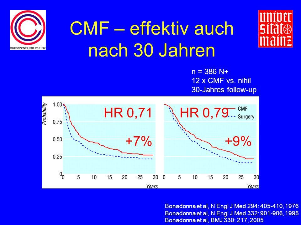 CMF – effektiv auch nach 30 Jahren