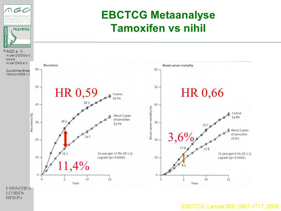 EBCTCG Metaanalyse Tamoxifen vs nihil