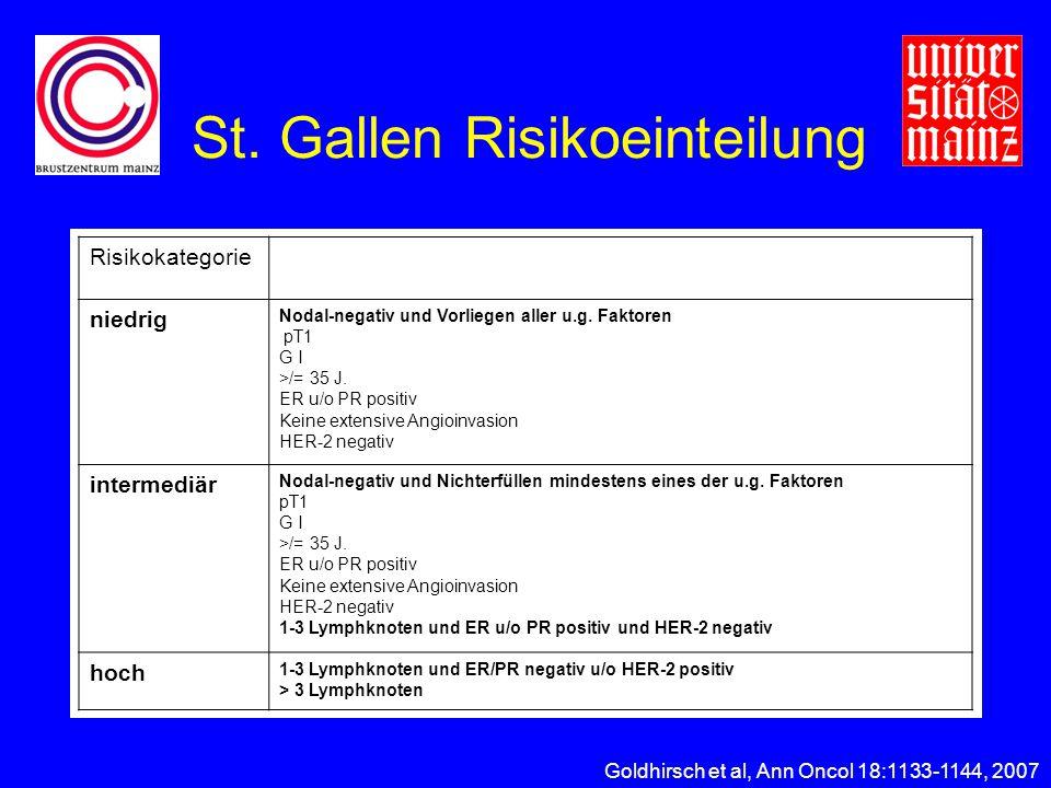 St. Gallen Risikoeinteilung
