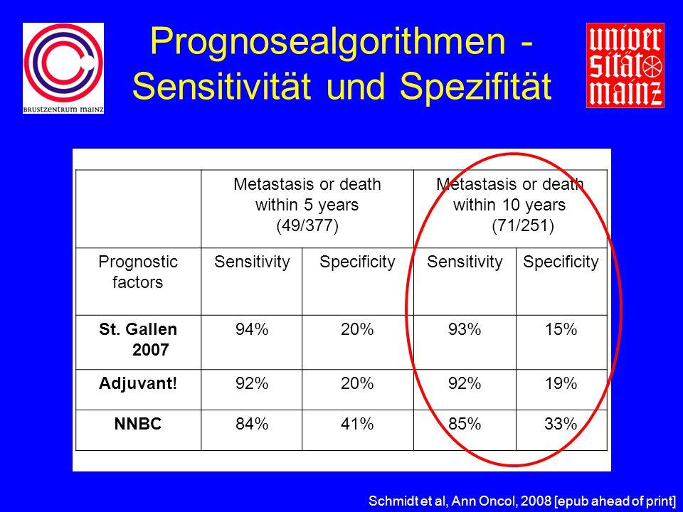 Prognosealgorithmen -Sensitivität und Spezifität