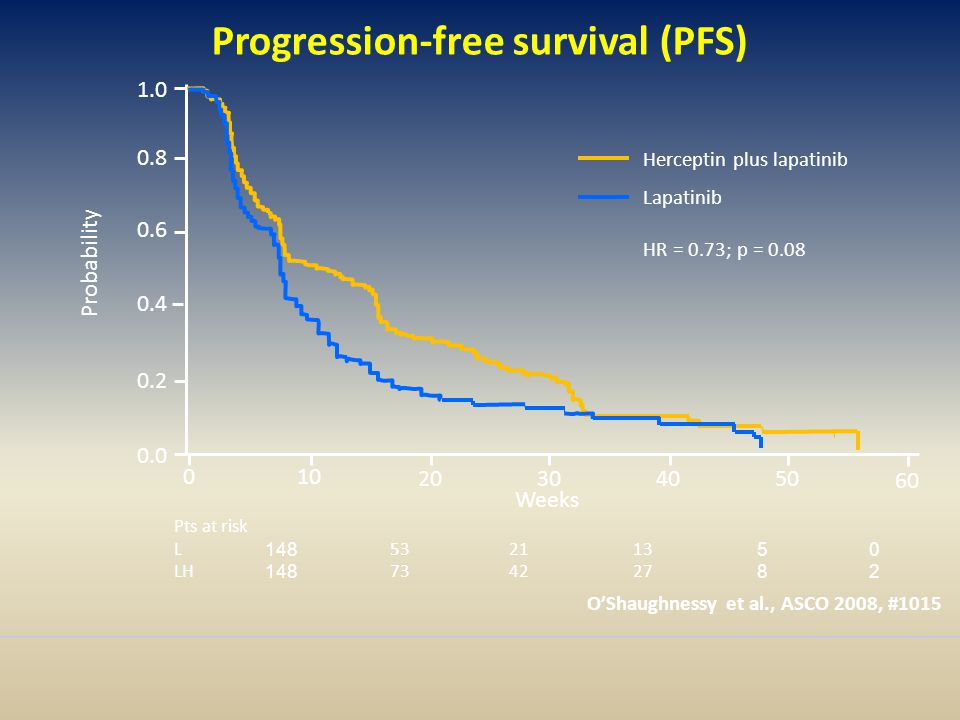 Progression-free survival (PFS)